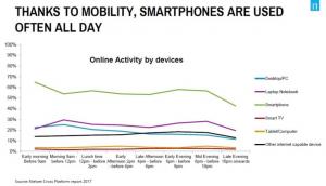 Frekuensi penggunaan Smartphone dibandingkan Media lainnya