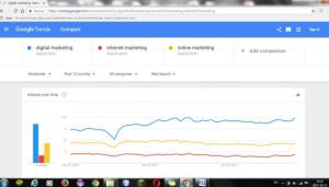 Istilah Digital Marketing dibandingkan Online Marketing